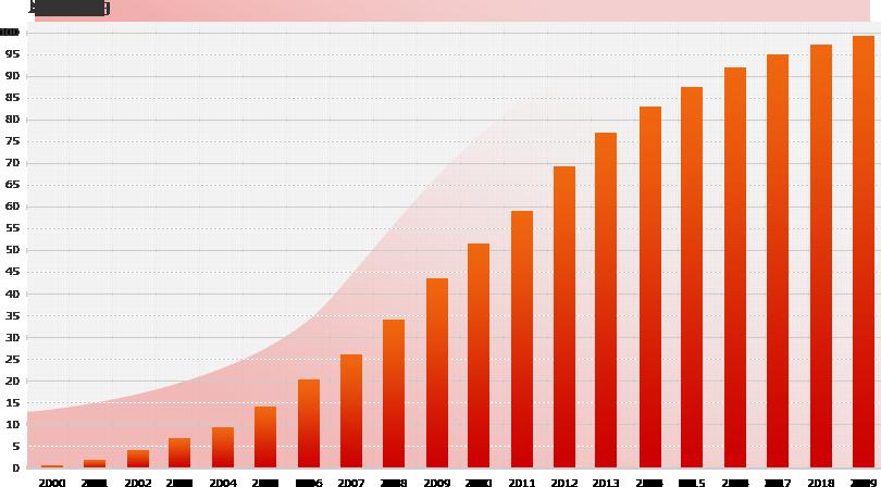 16年間驚異の成長カ・実績カ 2001 - 2016 GROWUP POWERS